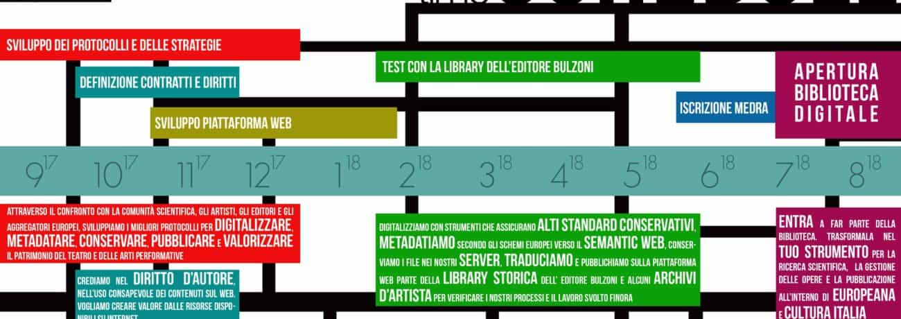Digital Library Time schedule