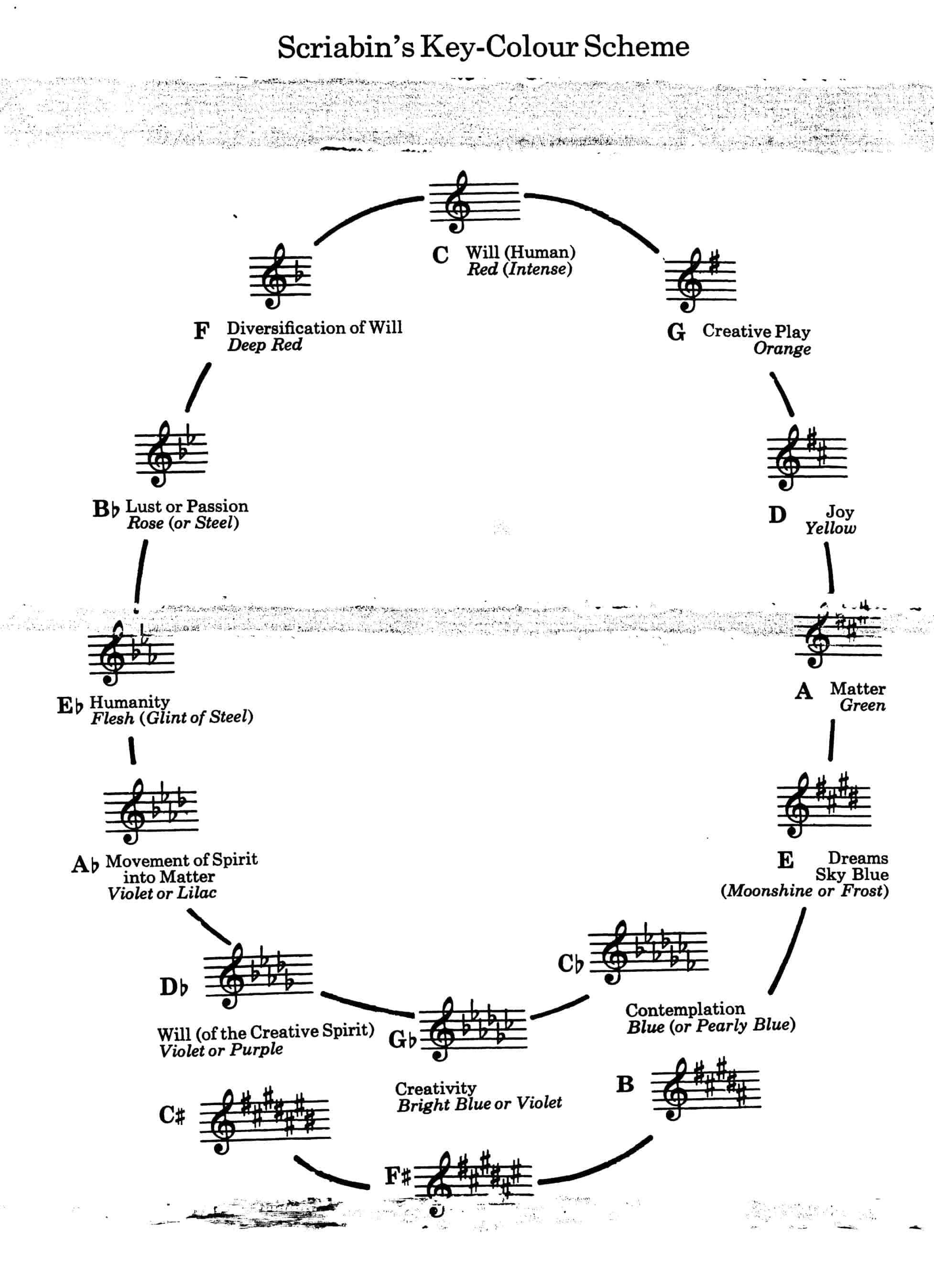 Schema di associazioni note-colori di Alexander Skrjabin